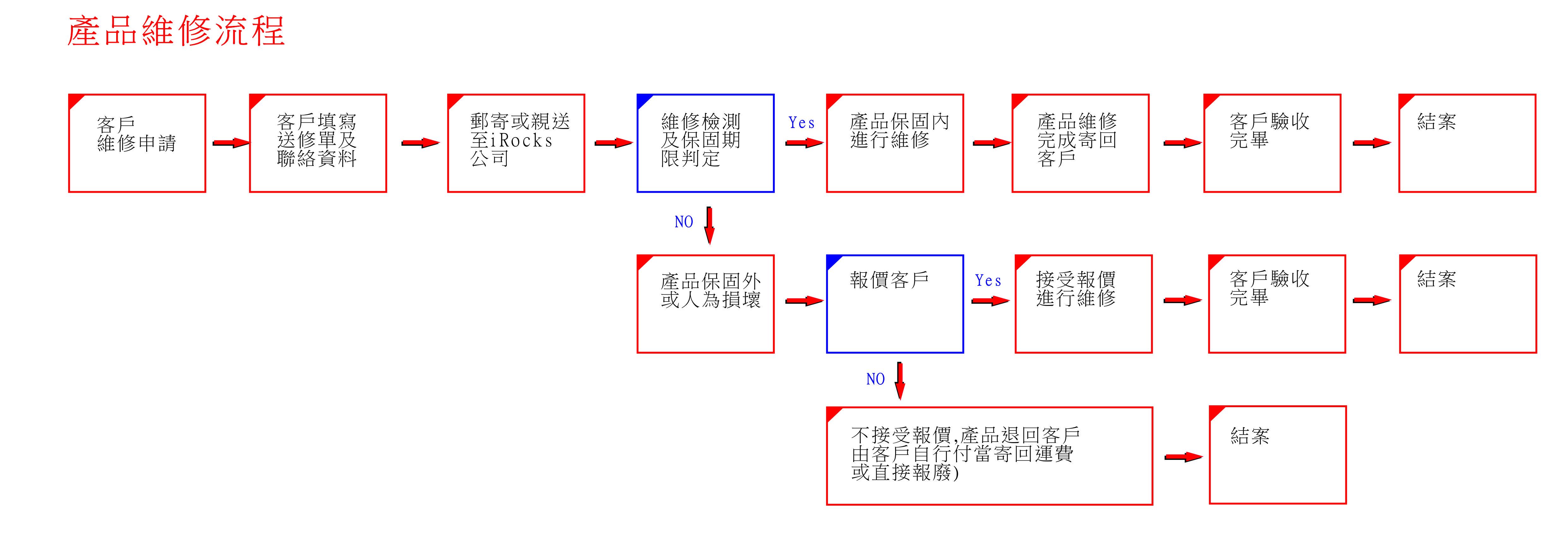 repair_flow01